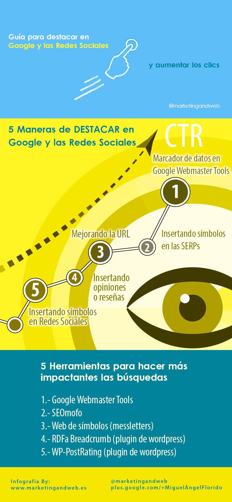 Negocios con Futuro Infografía de Miguel Ángel Florido de Marketing and Web